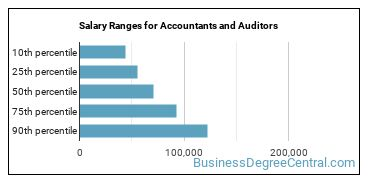 Salary Ranges for Accountants and Auditors