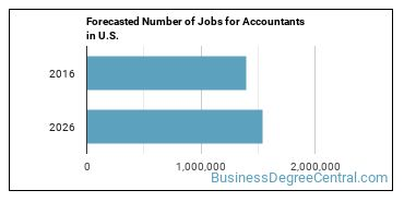 Forecasted Number of Jobs for Accountants in U.S.