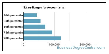 Salary Ranges for Accountants