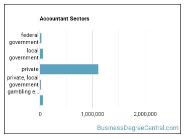 Accountant Sectors