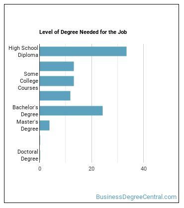 Administrative Services Manager Degree Level