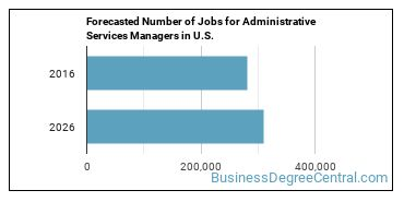 Forecasted Number of Jobs for Administrative Services Managers in U.S.