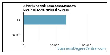 Advertising and Promotions Managers Earnings: LA vs. National Average