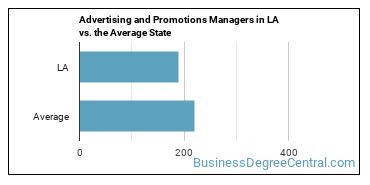 Advertising and Promotions Managers in LA vs. the Average State
