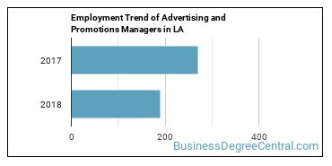 Advertising and Promotions Managers in LA Employment Trend