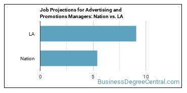 Job Projections for Advertising and Promotions Managers: Nation vs. LA