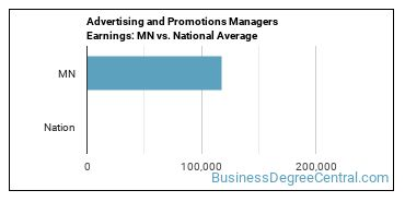 Advertising and Promotions Managers Earnings: MN vs. National Average