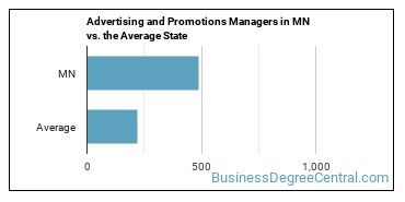 Advertising and Promotions Managers in MN vs. the Average State