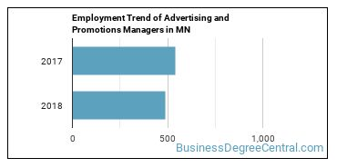 Advertising and Promotions Managers in MN Employment Trend