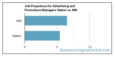 Job Projections for Advertising and Promotions Managers: Nation vs. MN