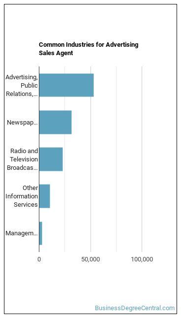Advertising Sales Agent Industries