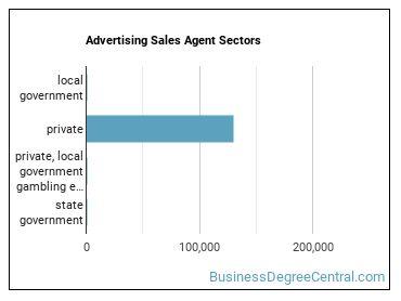 Advertising Sales Agent Sectors