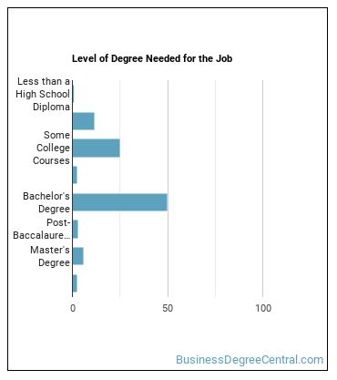 Agent or Business Manager Degree Level