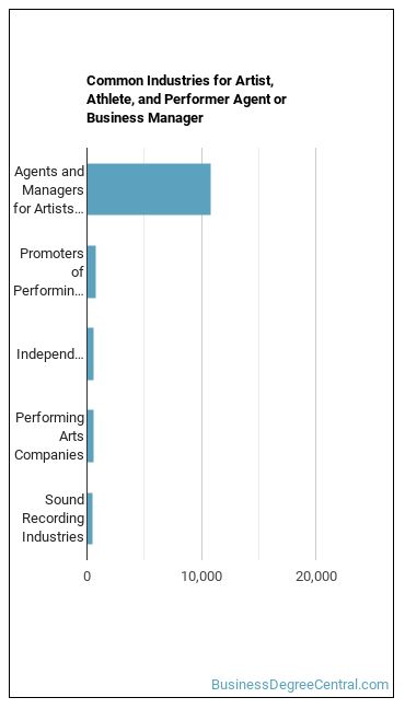 Agent or Business Manager Industries