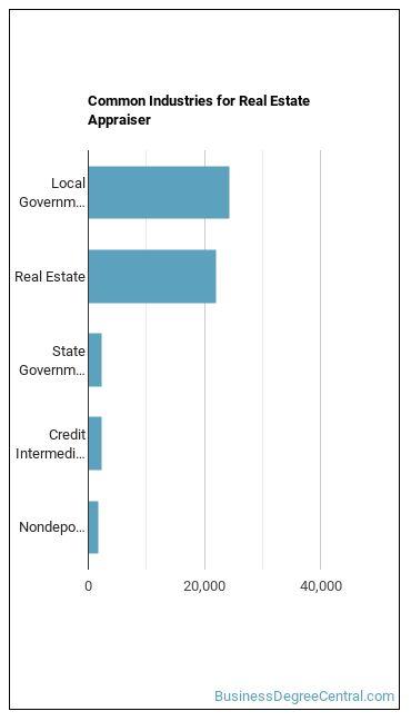 Real Estate Appraiser Industries