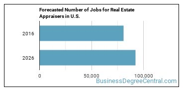 Forecasted Number of Jobs for Real Estate Appraisers in U.S.