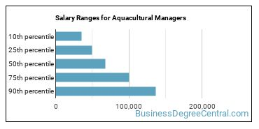 Salary Ranges for Aquacultural Managers