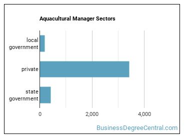 Aquacultural Manager Sectors
