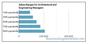 Salary Ranges for Architectural and Engineering Managers