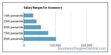 Salary Ranges for Assessors