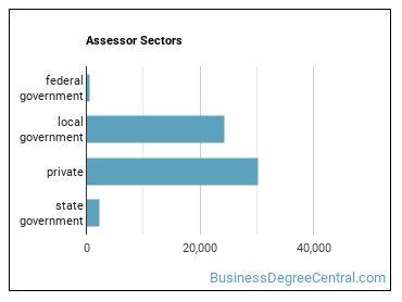 Assessor Sectors