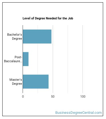 Auditor Degree Level