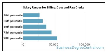 Salary Ranges for Billing, Cost, and Rate Clerks