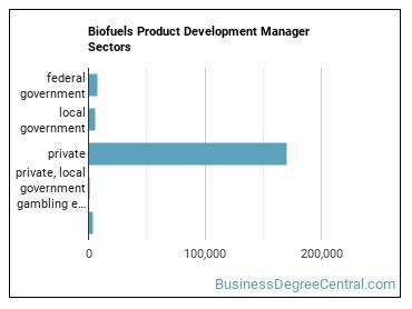 Biofuels Product Development Manager Sectors