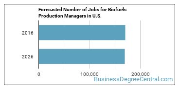 Forecasted Number of Jobs for Biofuels Production Managers in U.S.