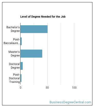 Bioinformatics Technician Degree Level