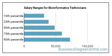 Salary Ranges for Bioinformatics Technicians