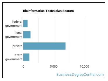 Bioinformatics Technician Sectors