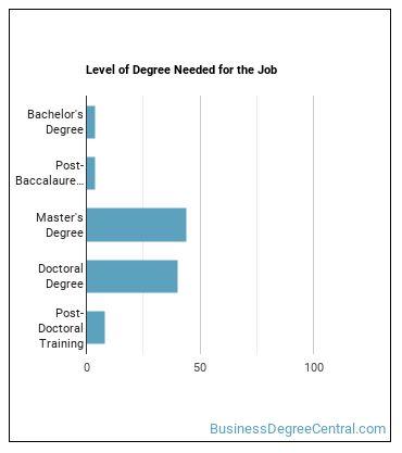 Biostatistician Degree Level