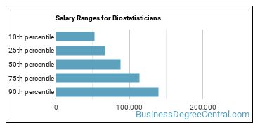 Salary Ranges for Biostatisticians