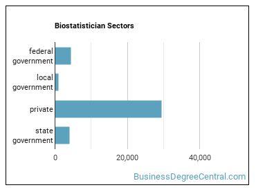 Biostatistician Sectors