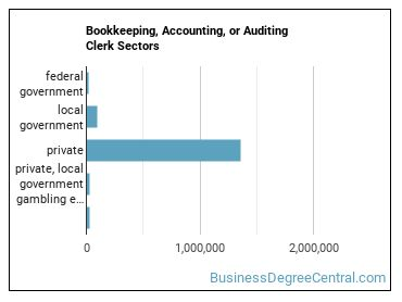 Bookkeeping, Accounting, or Auditing Clerk Sectors