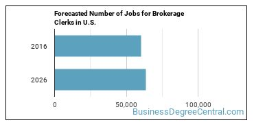 Forecasted Number of Jobs for Brokerage Clerks in U.S.