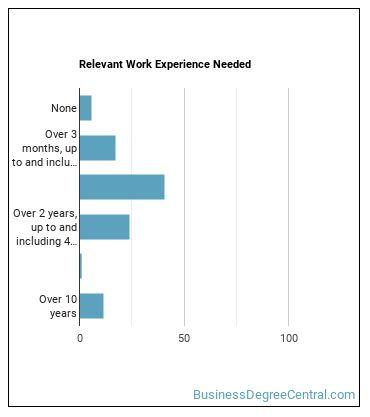 Brokerage Clerk Work Experience