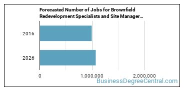 Forecasted Number of Jobs for Brownfield Redevelopment Specialists and Site Managers in U.S.
