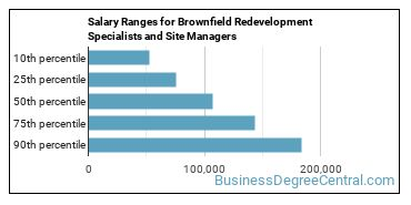Salary Ranges for Brownfield Redevelopment Specialists and Site Managers