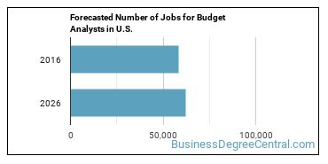 Forecasted Number of Jobs for Budget Analysts in U.S.