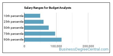 Salary Ranges for Budget Analysts