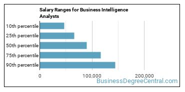 Salary Ranges for Business Intelligence Analysts