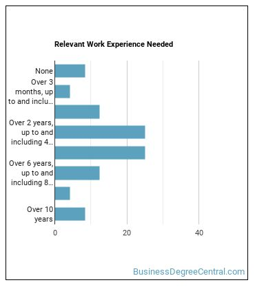 Business Intelligence Analyst Work Experience