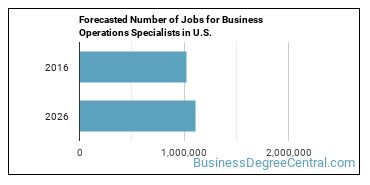 Forecasted Number of Jobs for Business Operations Specialists in U.S.