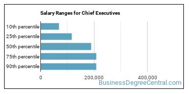 Salary Ranges for Chief Executives