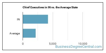 Chief Executives in IN vs. the Average State