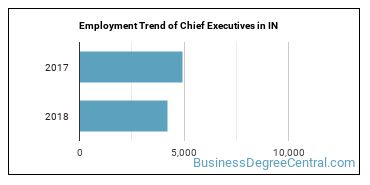 Chief Executives in IN Employment Trend