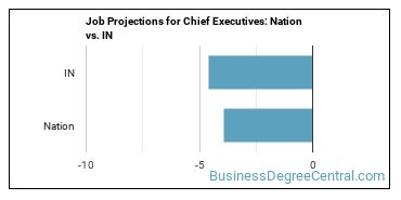 Job Projections for Chief Executives: Nation vs. IN