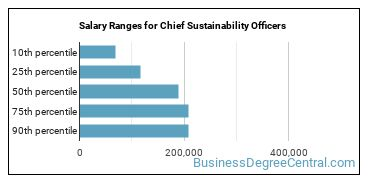 Salary Ranges for Chief Sustainability Officers